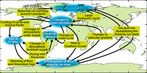 Met Office Hadley Centre for Climate Change