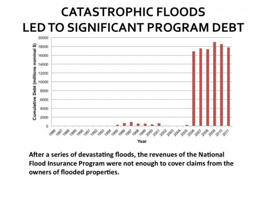 National Academy of Sciences - Community Based Flood Insurance