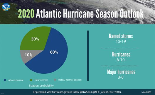 NOAA Atlantic Hurricane Season 2020 infographic